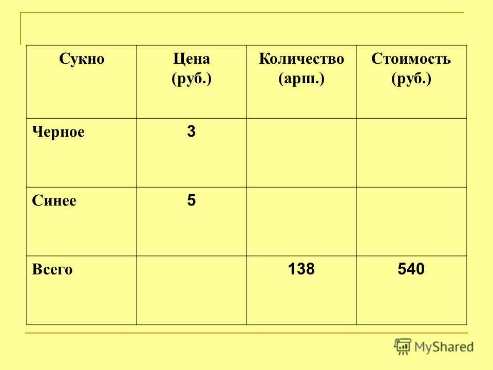 СукноЦена (руб.) Количество (арш.) Стоимость (руб.) Черное 3 Синее 5 Всего 138540