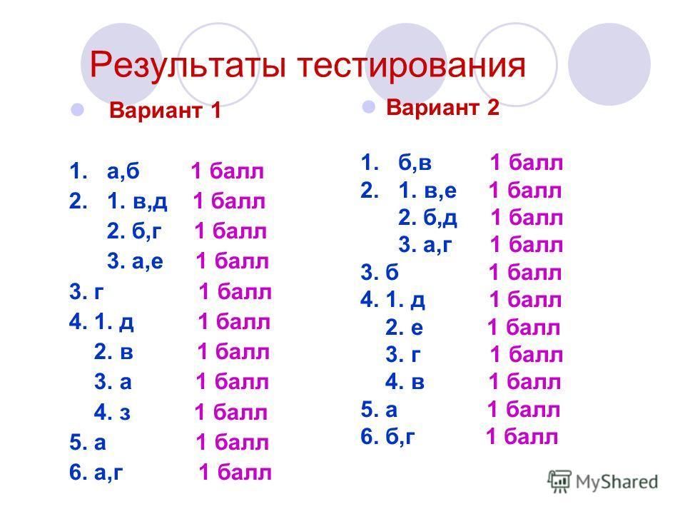 Результаты тестирования Вариант 1 1. а,б 1 балл 2. 1. в,д 1 балл 2. б,г 1 балл 3. а,е 1 балл 3. г 1 балл 4. 1. д 1 балл 2. в 1 балл 3. а 1 балл 4. з 1 балл 5. а 1 балл 6. а,г 1 балл Вариант 2 1. б,в 1 балл 2. 1. в,е 1 балл 2. б,д 1 балл 3. а,г 1 балл