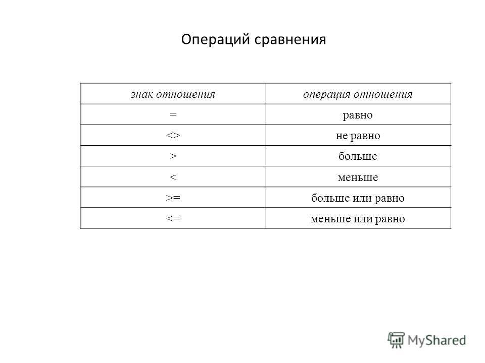 знак отношенияоперация отношения =равно не равно >больше =больше или равно