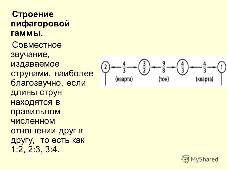 Строение пифагоровой гаммы. Совместное звучание, издаваемое струнами, наиболее благозвучно, если длины струн находятся в правильном численном отношении друг к другу, то есть как 1:2, 2:3, 3:4.