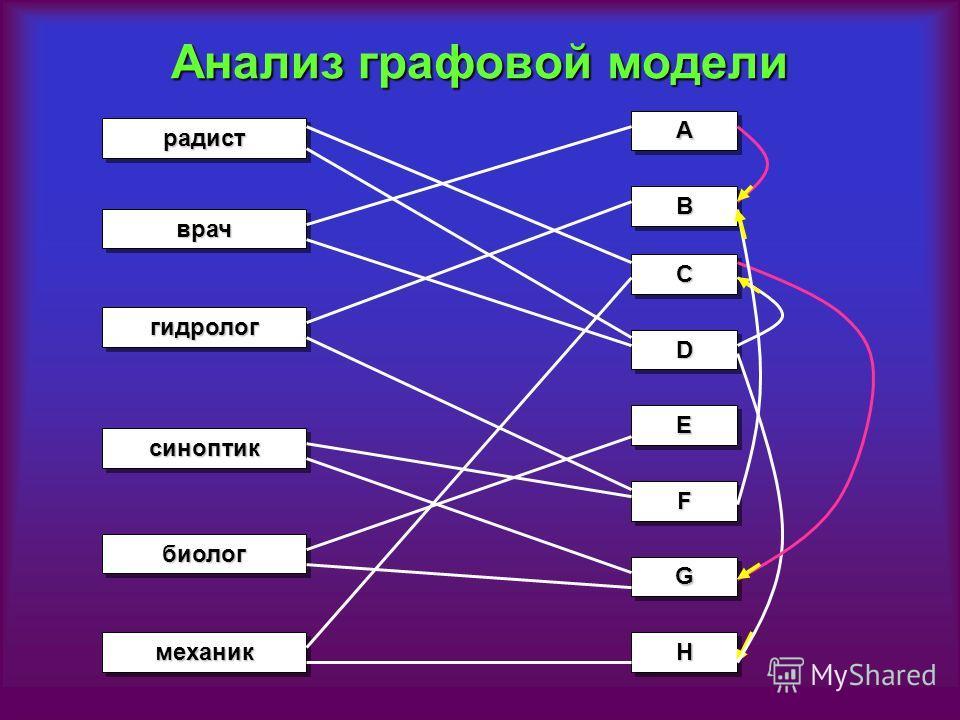 Анализ графовой модели биологбиолог врачврач синоптиксиноптик гидрологгидролог механикмеханик радистрадист AA BB CC DD EE FF GG HH