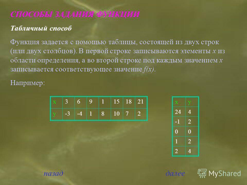 СПОСОБЫ ЗАДАНИЯ ФУНКЦИИ Табличный способ Функция задается с помощью таблицы, состоящей из двух строк (или двух столбцов). В первой строке записываются элементы х из области определения, а во второй строке под каждым значением х записывается соответст