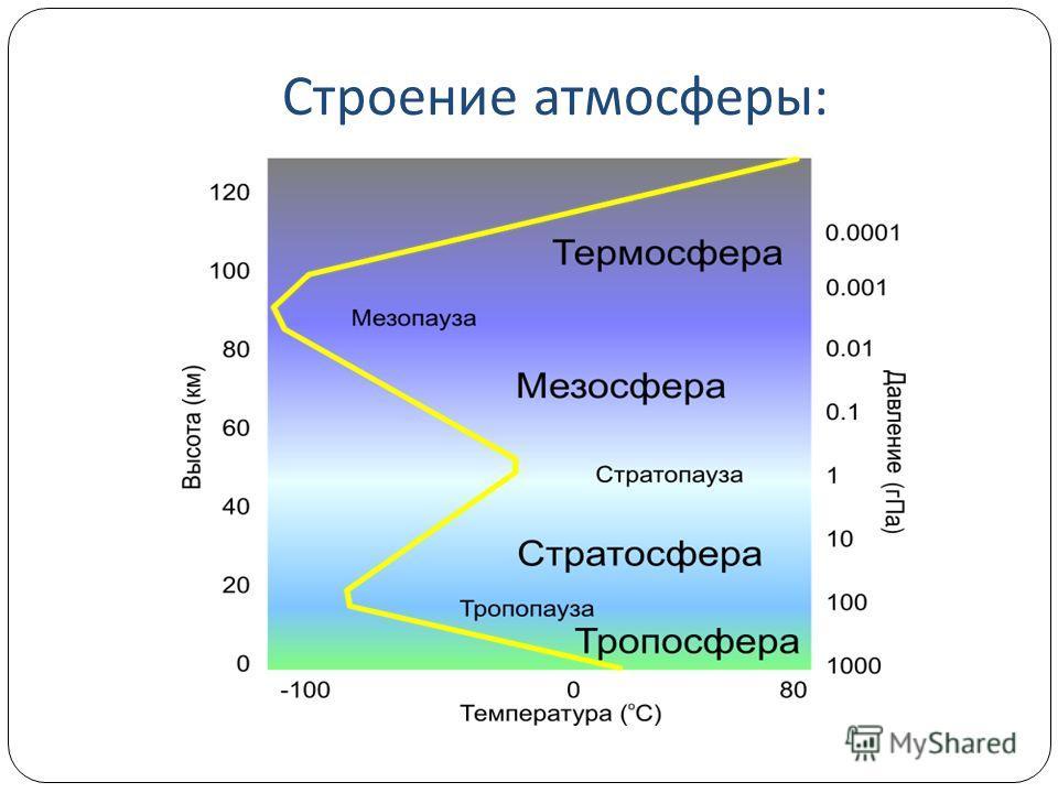 Строение атмосферы :