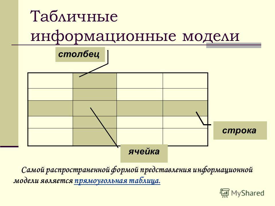 Самой распространенной формой представления информационной модели является прямоугольная таблица. Табличные информационные модели строка столбец ячейка