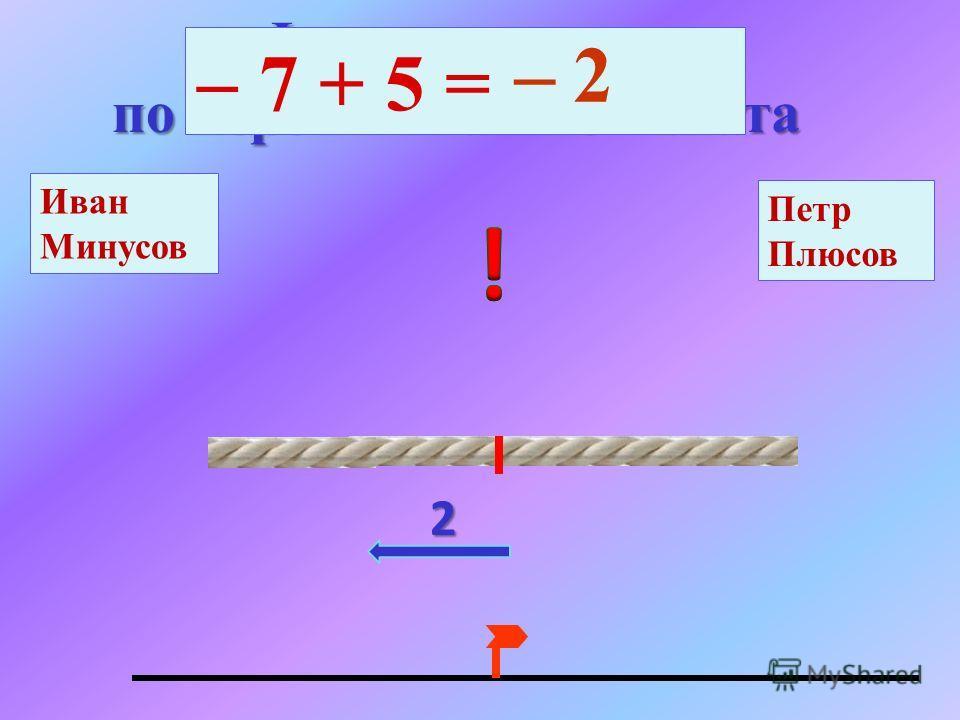 математика 6 класс учитель Шульгина И.А.