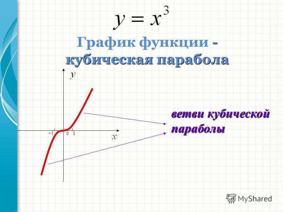 График функции - кубическая парабола ветви кубической параболы