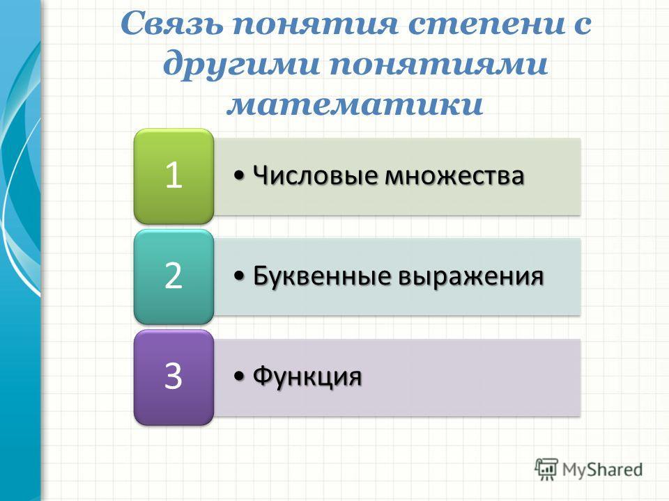 Числовые множестваЧисловые множества 1 Буквенные выраженияБуквенные выражения 2 ФункцияФункция 3 Связь понятия степени с другими понятиями математики