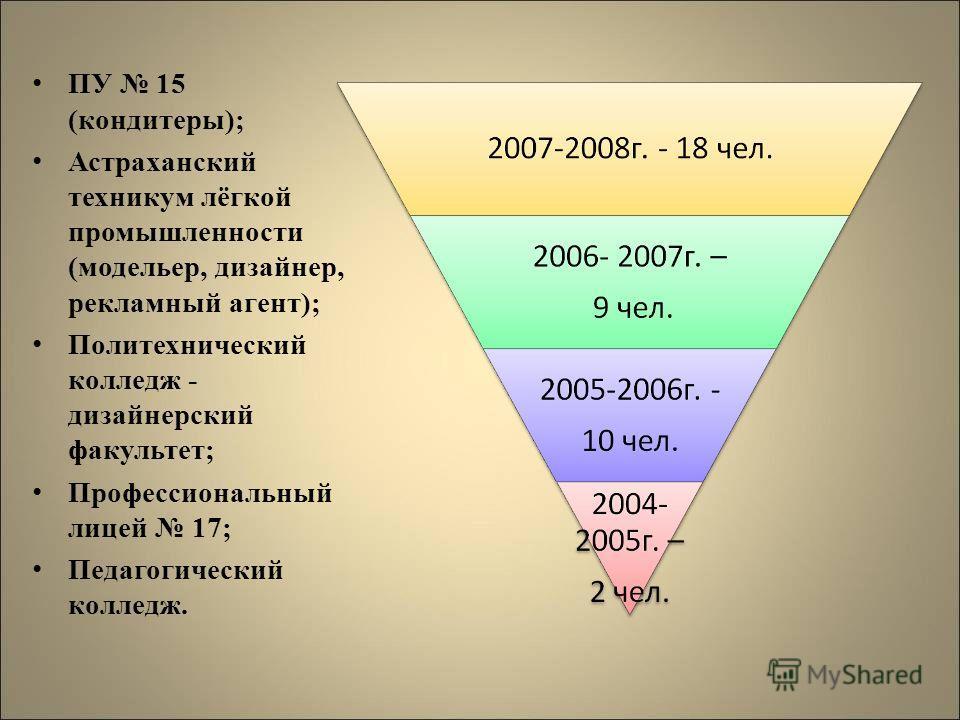 ПУ 15 (кондитеры); Астраханский техникум лёгкой промышленности (модельер, дизайнер, рекламный агент); Политехнический колледж - дизайнерский факультет; Профессиональный лицей 17; Педагогический колледж.