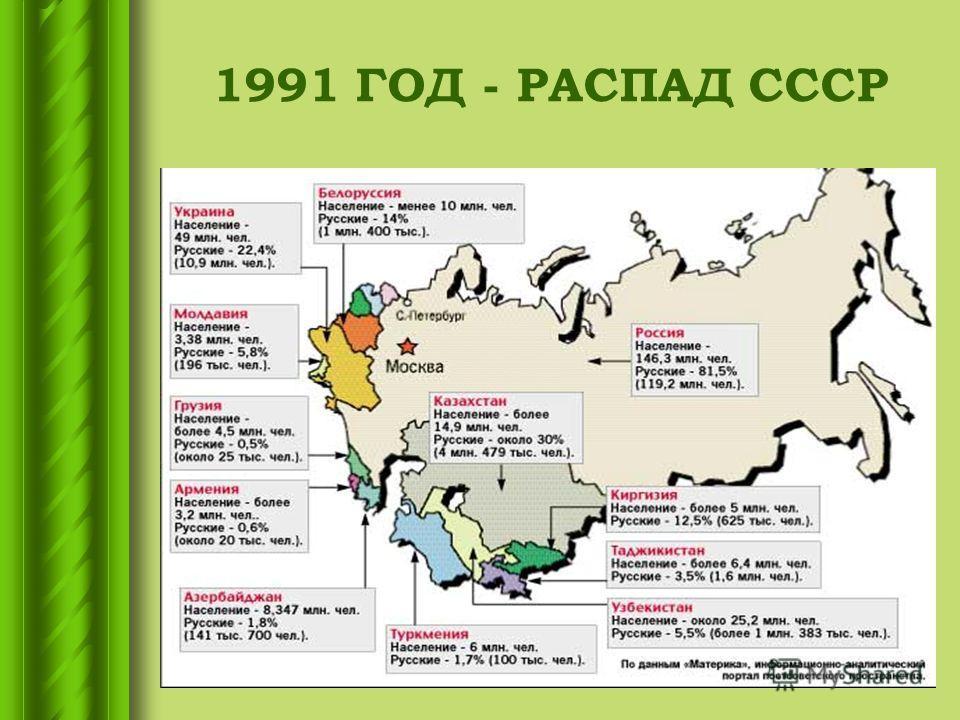 1991 ГОД - РАСПАД СССР
