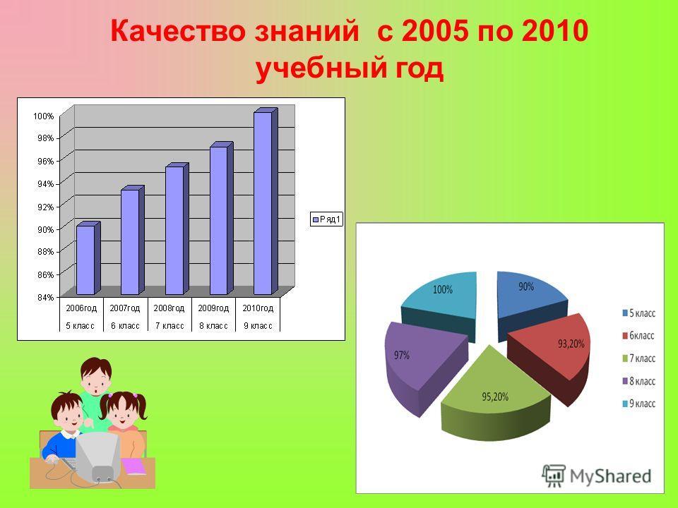 Качество знаний с 2005 по 2010 учебный год