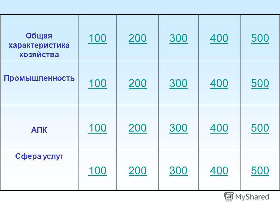 Общая характеристика хозяйства 100200300400500 Промышленность 100200300400500 АПК 100200300400500 Сфера услуг 100200300400500