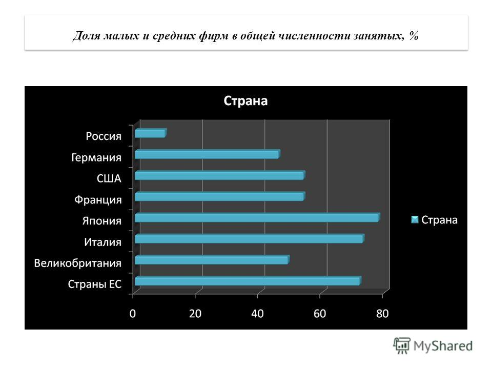 Доля малых и средних фирм в общей численности занятых, %