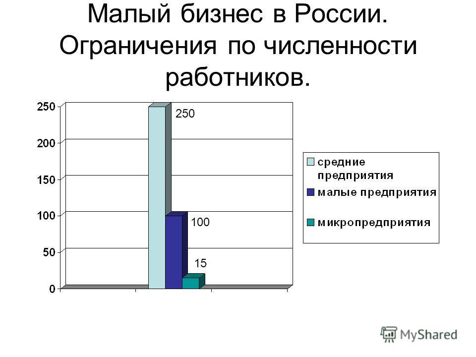 Малый бизнес в России. Ограничения по численности работников. 250 100 15