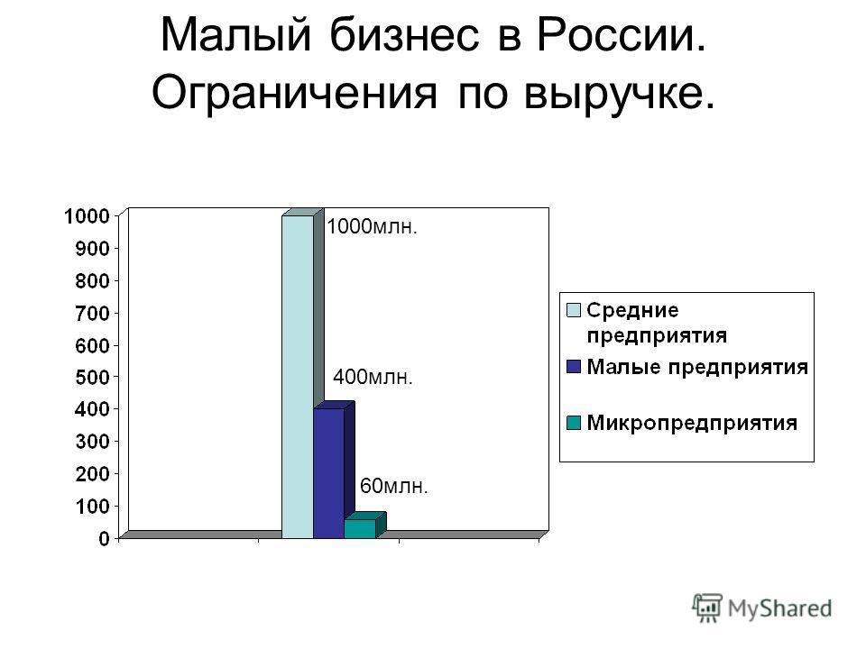 Малый бизнес в России. Ограничения по выручке. 1000млн. 400млн. 60млн.