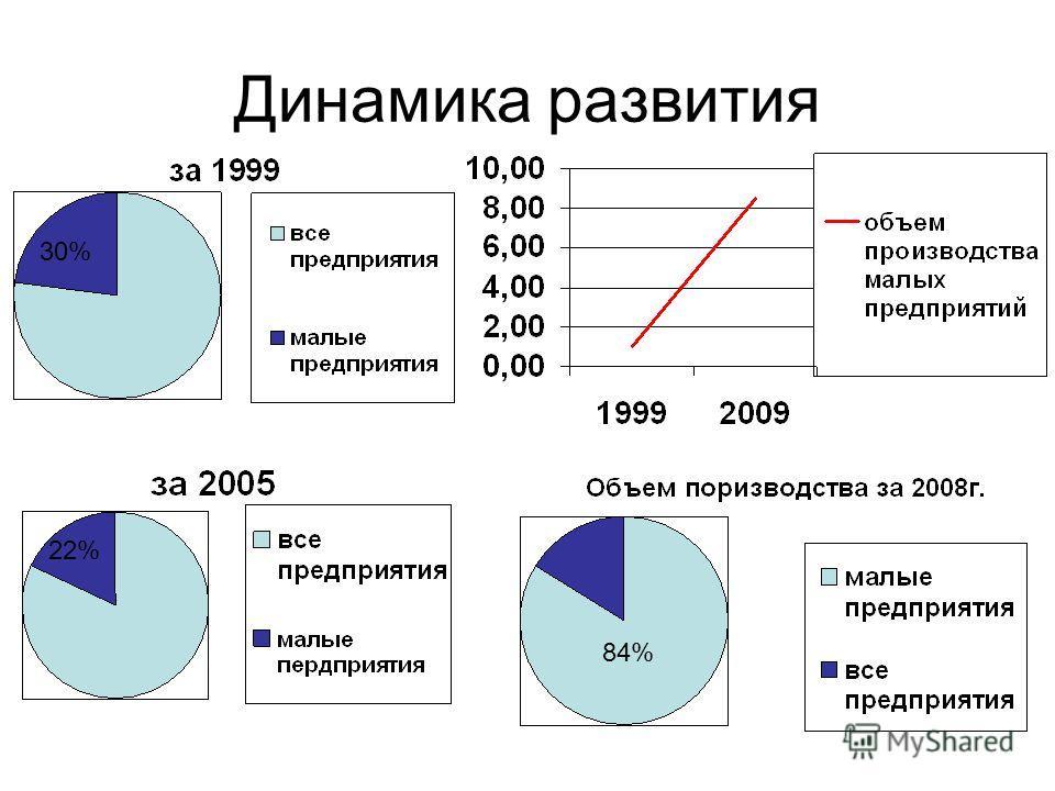 Динамика развития 30% 22% 84%