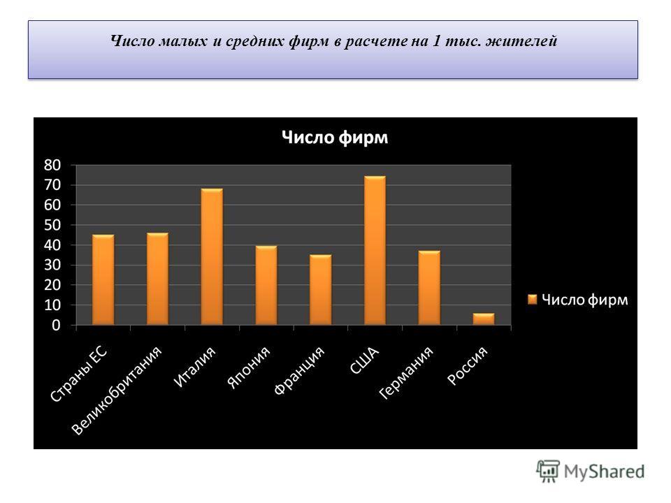 Число малых и средних фирм в расчете на 1 тыс. жителей