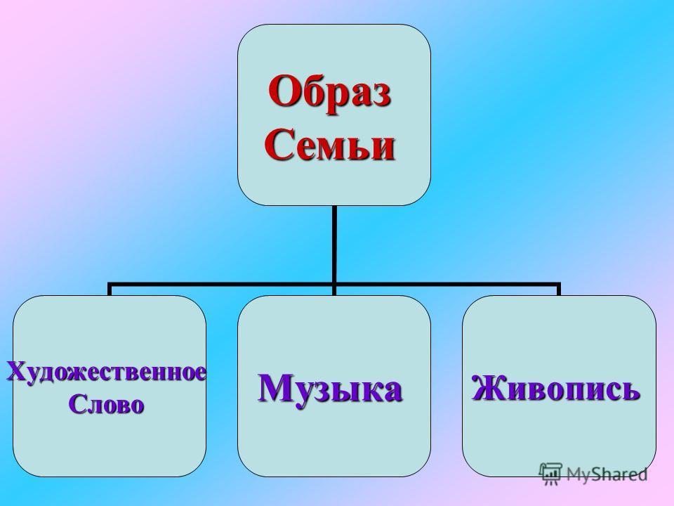 ОбразСемьи ХудожественноеСловоМузыкаЖивопись
