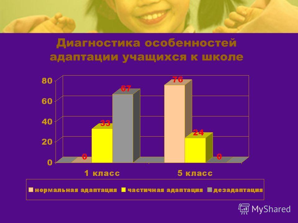 Диагностика особенностей адаптации учащихся к школе
