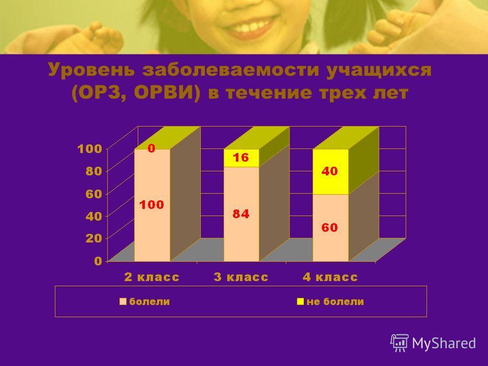 Уровень заболеваемости учащихся (ОРЗ, ОРВИ) в течение трех лет