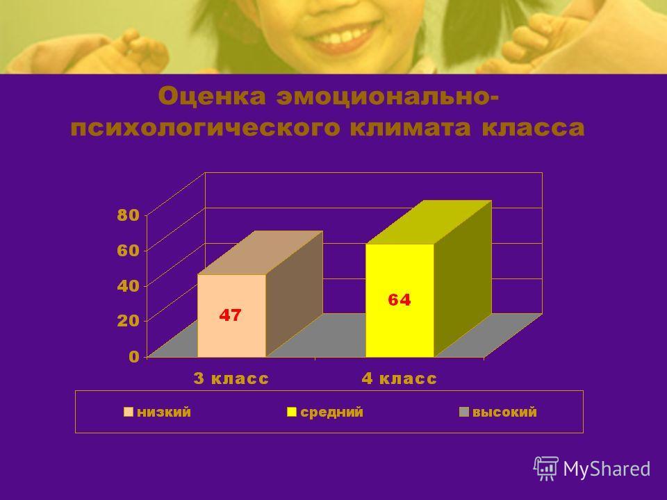 Оценка эмоционально- психологического климата класса