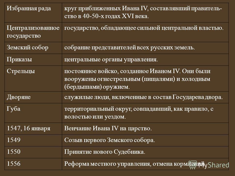 Избранная радакруг приближенных Ивана IV, составлявший правитель ство в 40-50-х годах XVI века. Централизованное государство государство, обладающее сильной центральной властью. Земский соборсобрание представителей всех русских земель. Приказыцент