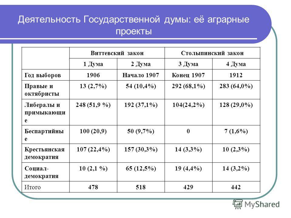 Деятельность Государственной думы: её аграрные проекты Виттевский законСтолыпинский закон 1 Дума2 Дума3 Дума4 Дума Год выборов1906Начало 1907Конец 19071912 Правые и октябристы 13 (2,7%)54 (10,4%)292 (68,1%)283 (64,0%) Либералы и примыкающи е 248 (51,