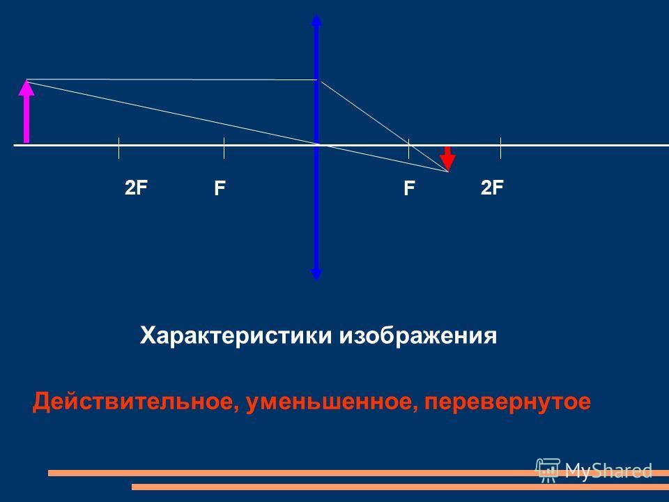 F 2F F Характеристики изображения Действительное, уменьшенное, перевернутое