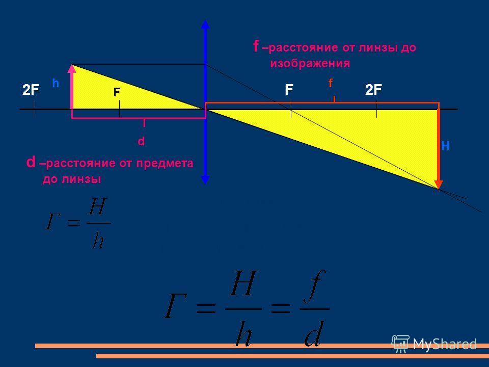 F F2F d f H h Г - увеличение линзы; H – размер изображения; h – размер предмета. d –расстояние от предмета до линзы f –расстояние от линзы до изображения