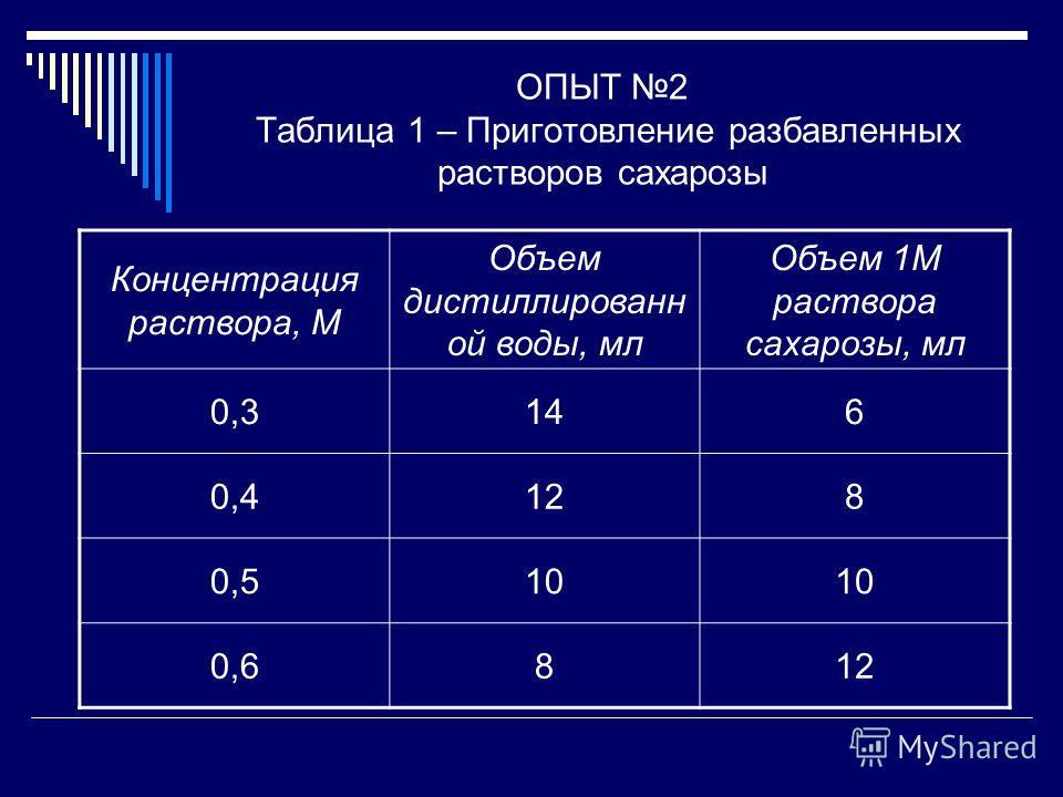 ОПЫТ 2 Таблица 1 – Приготовление разбавленных растворов сахарозы Концентрация раствора, М Объем дистиллированн ой воды, мл Объем 1М раствора сахарозы, мл 0,3146 0,4128 0,510 0,6812