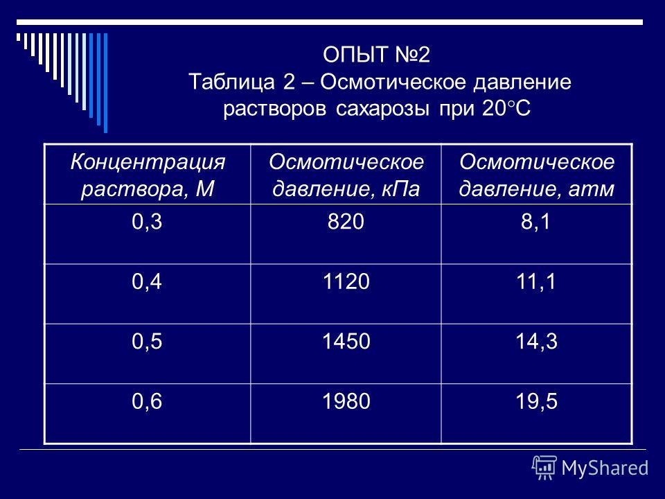 ОПЫТ 2 Таблица 2 – Осмотическое давление растворов сахарозы при 20 С Концентрация раствора, М Осмотическое давление, кПа Осмотическое давление, атм 0,38208,1 0,4112011,1 0,5145014,3 0,6198019,5