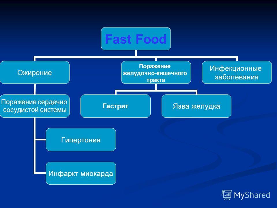 Fast Food Ожирение Поражение сердечно сосудистой системы Гипертония Инфаркт миокарда Поражение желудочно-кишечного тракта ГастритЯзва желудка Инфекционные заболевания