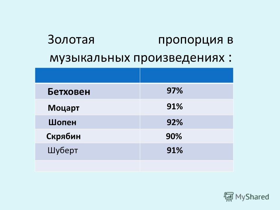 Золотая пропорция в музыкальных произведениях : Бетховен 97% Моцарт 91% Шопен 92% Скрябин 90% Шуберт 91%