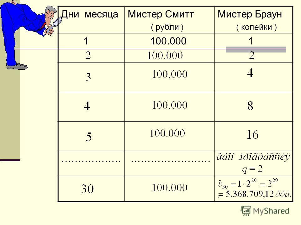 Дни месяцаМистер Смитт ( рубли ) Мистер Браун ( копейки ) 1 100.000 1 ……………… …………………….