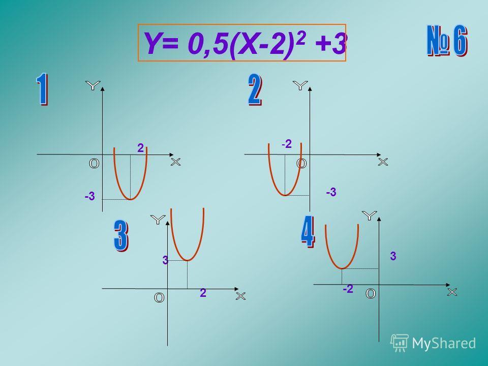 Y= 0,5(X-2) 2 +3 2 -3 3 2 - 2 -3 3 -2