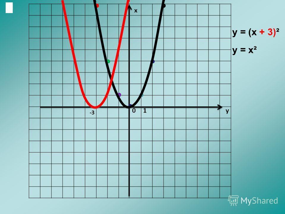 х у01 -3 у = (х + 3)² у = х²