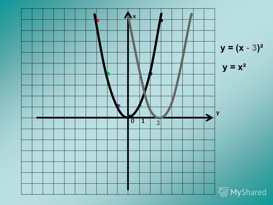 х у 01 у = (х - 3)² у = х² 3