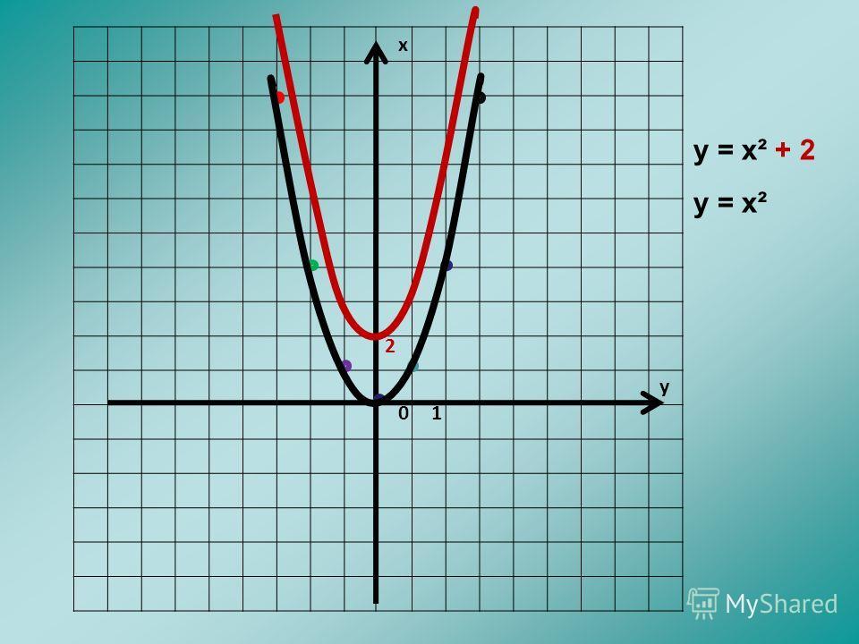 х у 01 у = х² + 2 у = х² 2