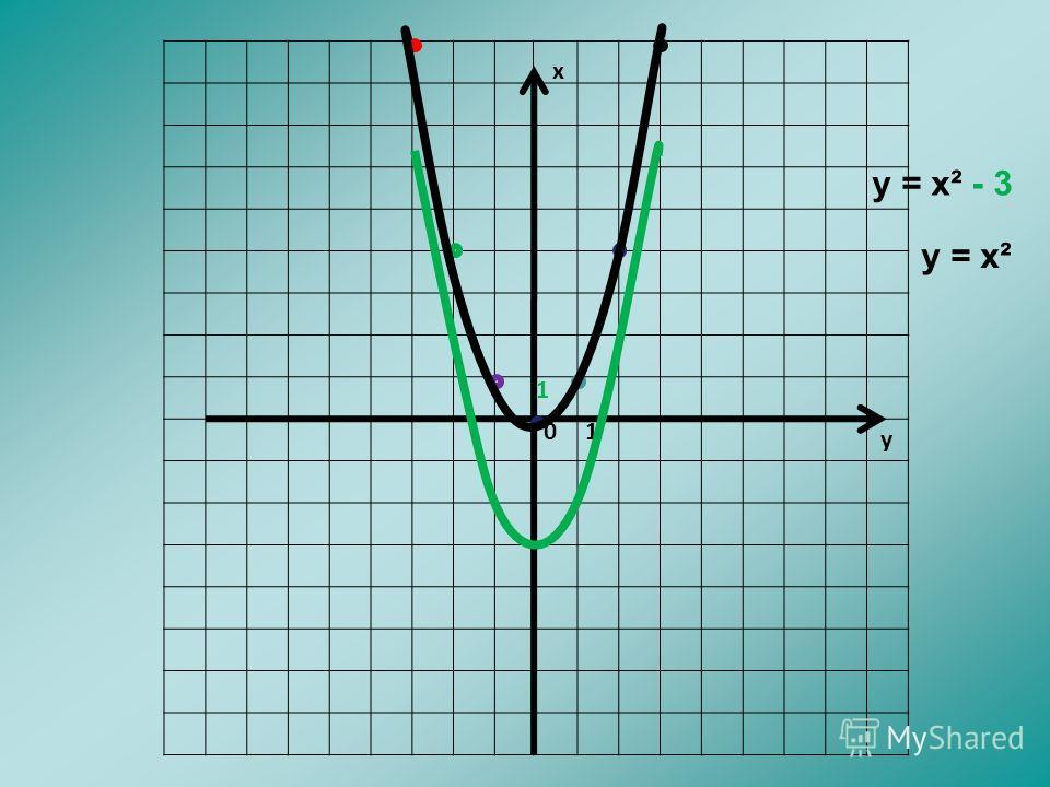х у 01 1 у = х² - 3 у = х²