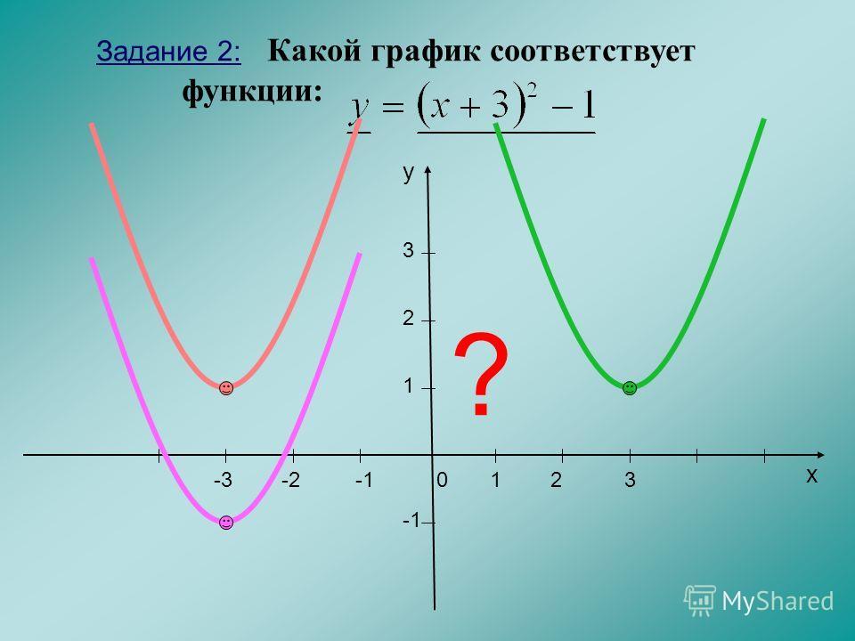 203 -2 1 2 3 x y 1 ? Задание 2: Какой график соответствует функции: