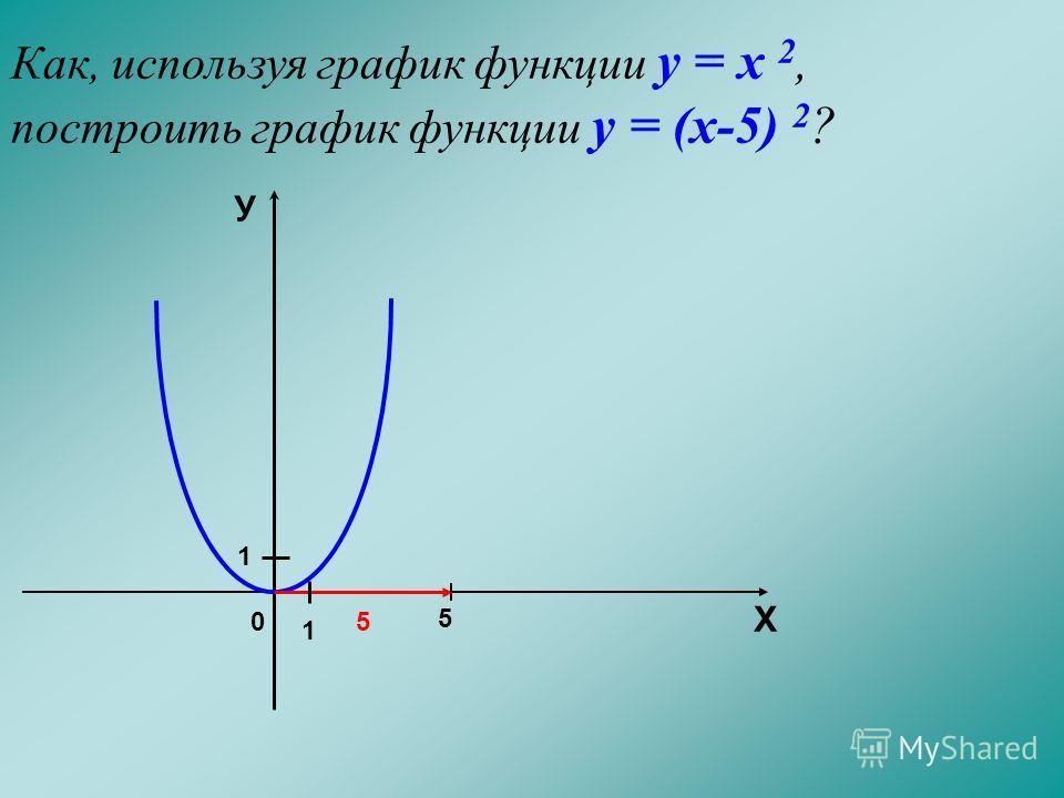 Как, используя график функции у = х 2, построить график функции у = (х-5) 2 ? 0 5 5 Х У 1 1