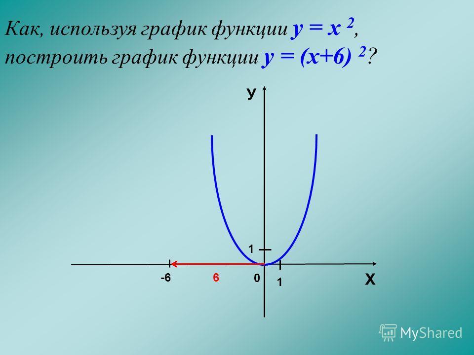 Как, используя график функции у = х 2, построить график функции у = (х+6) 2 ? 0 -6 6 Х У 1 1