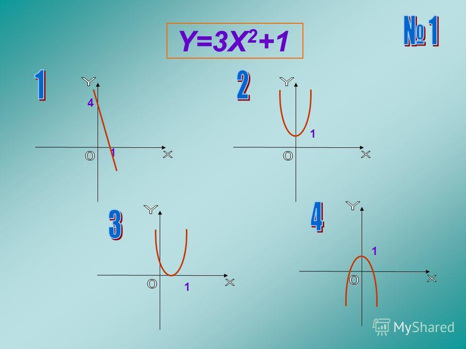 Y=3X 2 +1 4 1 1 1