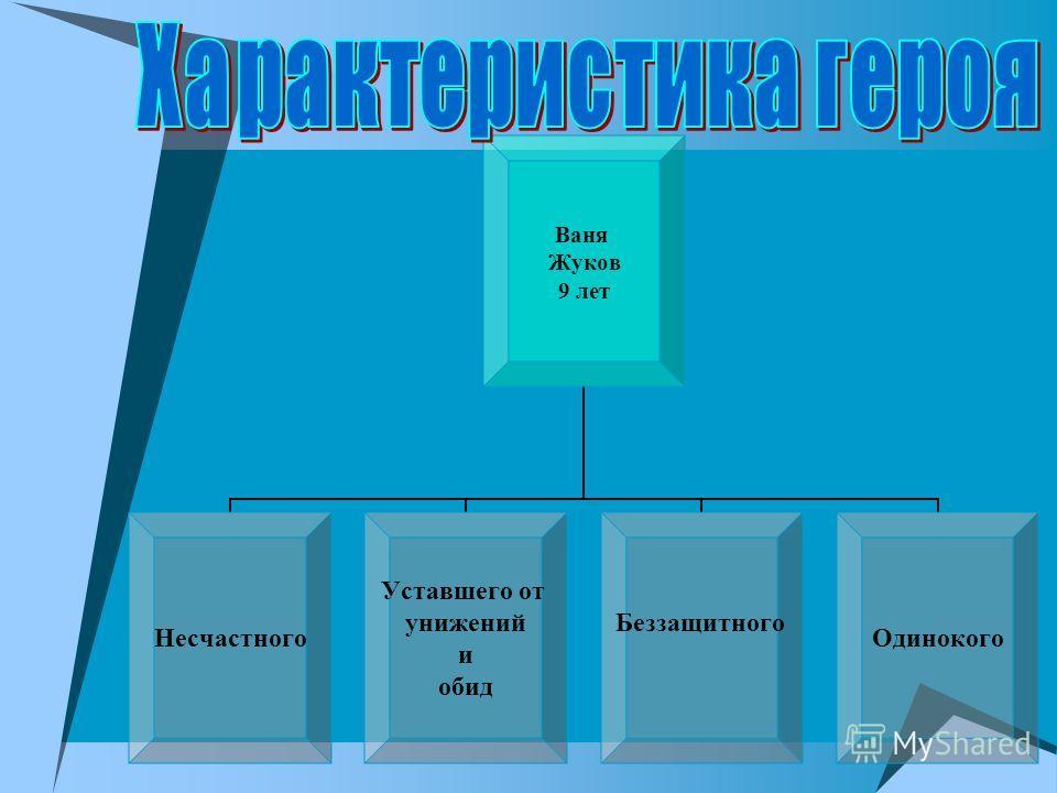 Ваня Жуков 9 лет Несчастного Уставшего от унижений и обид Беззащитного Одинокого