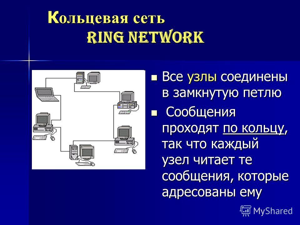 К ольцевая сеть ring network К ольцевая сеть ring network Все узлы соединены в замкнутую петлю Все узлы соединены в замкнутую петлю Сообщения проходят по кольцу, так что каждый узел читает те сообщения, которые адресованы ему Сообщения проходят по ко