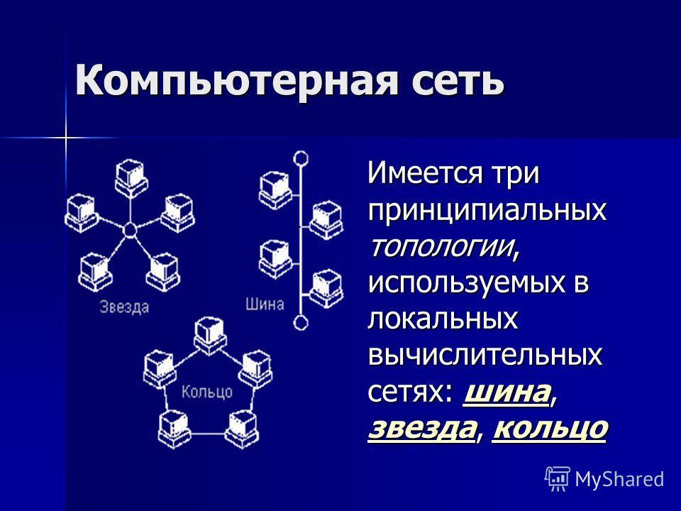 Компьютерная сеть Имеется три принципиальных топологии, используемых в локальных вычислительных сетях: шина, звезда, кольцо Имеется три принципиальных топологии, используемых в локальных вычислительных сетях: шина, звезда, кольцошина звездакольцошина