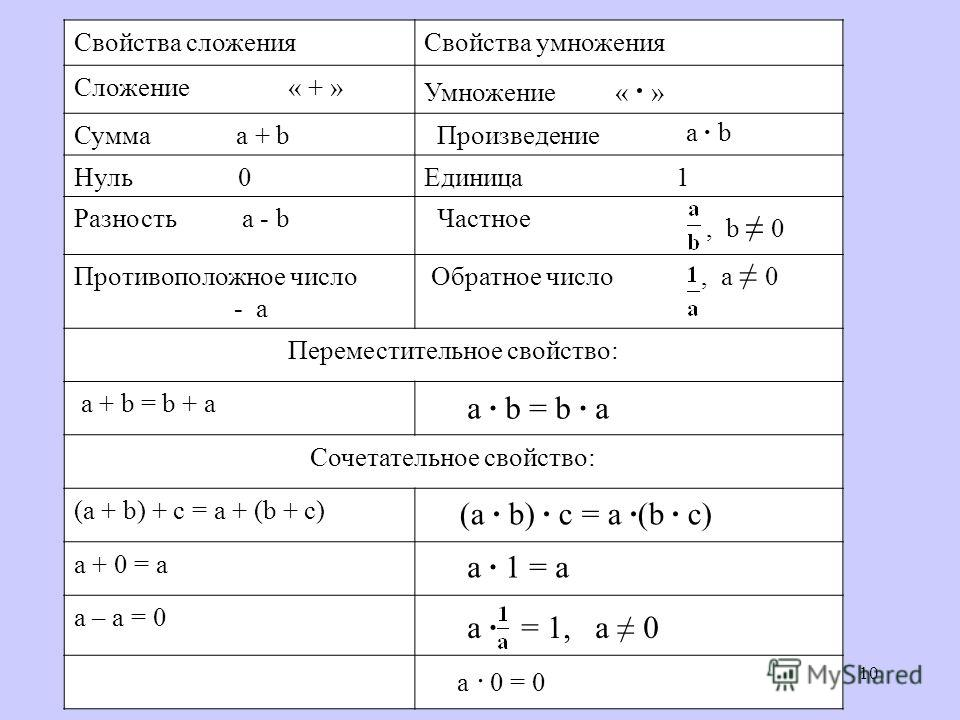 10 Свойства сложенияСвойства умножения Сложение « + » Умножение « » Сумма a + b Произведение Нуль 0Единица 1 Разность a - b Частное Противоположное число - a Обратное число Переместительное свойство: a + b = b + a Сочетательное свойство: (a + b) + c