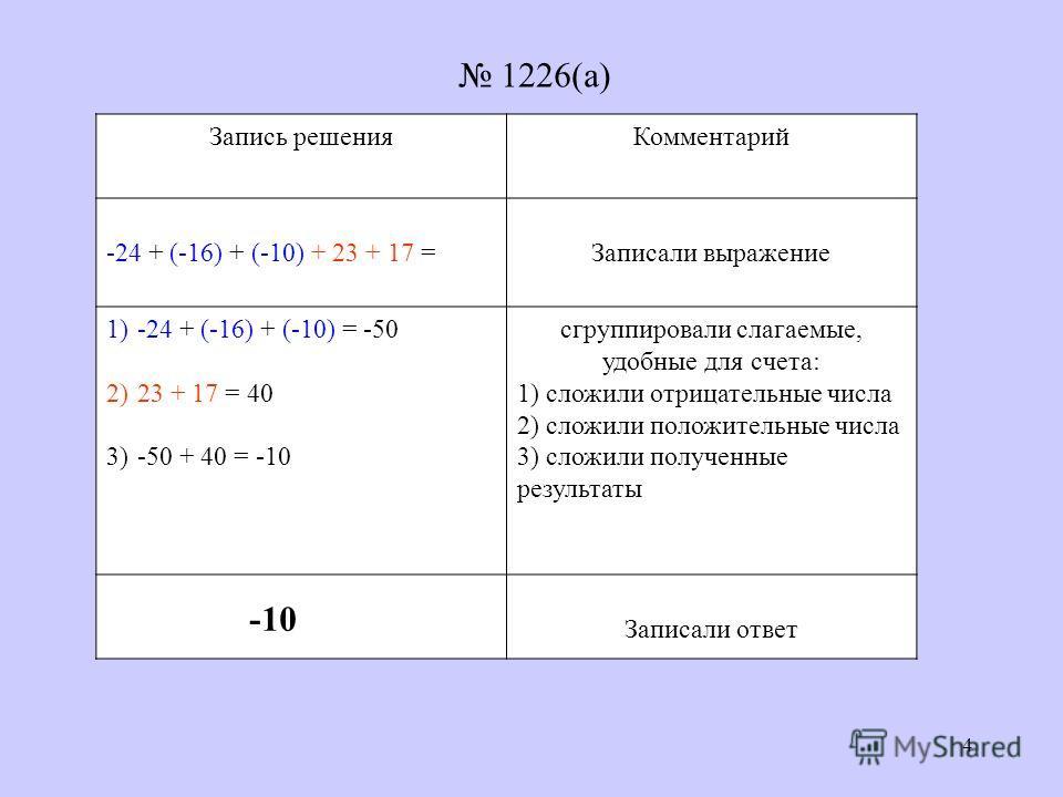 4 Запись решенияКомментарий -24 + (-16) + (-10) + 23 + 17 =Записали выражение 1)-24 + (-16) + (-10) = -50 2)23 + 17 = 40 3)-50 + 40 = -10 сгруппировали слагаемые, удобные для счета: 1) сложили отрицательные числа 2) сложили положительные числа 3) сло