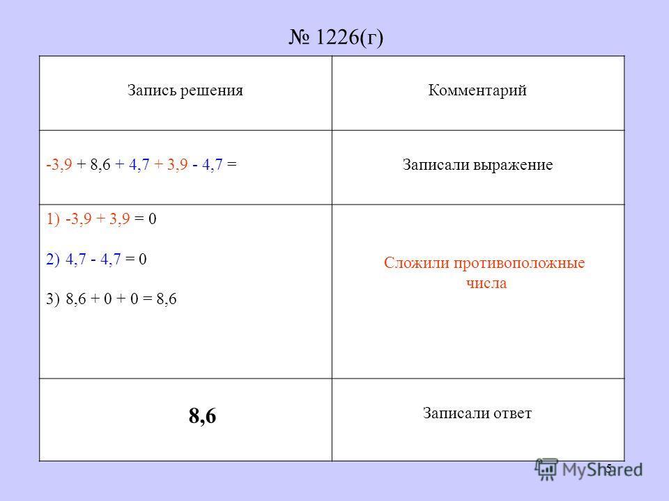 5 Запись решенияКомментарий -3,9 + 8,6 + 4,7 + 3,9 - 4,7 =Записали выражение 1)-3,9 + 3,9 = 0 2)4,7 - 4,7 = 0 3)8,6 + 0 + 0 = 8,6 Записали ответ 1226(г) Сложили противоположные числа 8,6
