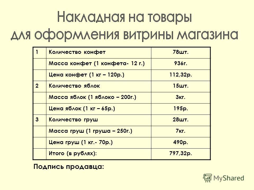 1Количество конфет78шт. Масса конфет (1 конфета- 12 г.)936г. Цена конфет (1 кг – 120р.)112,32р. 2Количество яблок15шт. Масса яблок (1 яблоко – 200г.)3кг. Цена яблок (1 кг – 65р.)195р. 3Количество груш28шт. Масса груш (1 груша – 250г.)7кг. Цена груш (