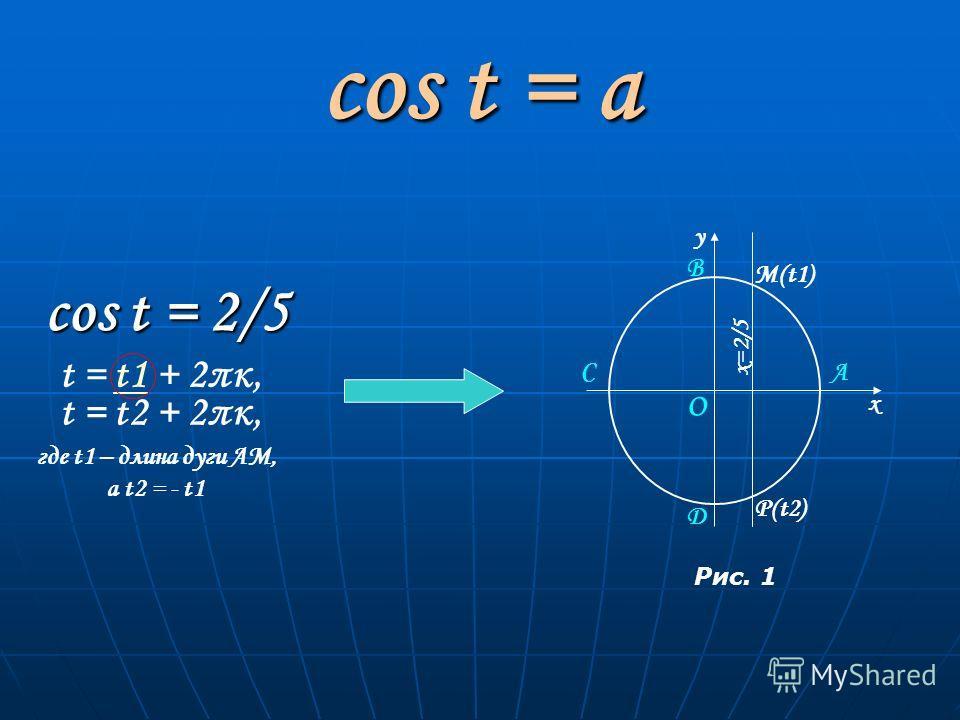 cos t = a cos t = 2/5 С О А В D х у М(t1) P(t2) x=2/5 Рис. 1 t = t1 + 2πκ,t1 t = t2 + 2πκ, где t1 – длина дуги АМ, а t2 = - t1